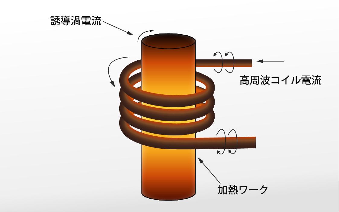 高周波誘導加熱